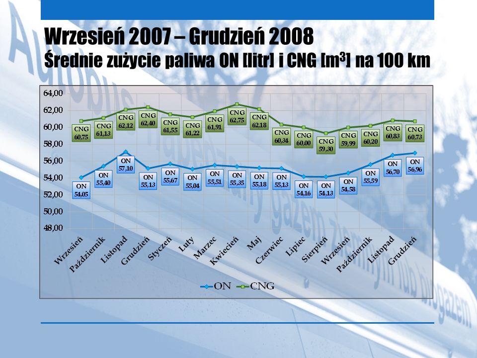 Wrzesień 2007 – Grudzień 2008 Średnie zużycie paliwa ON [litr] i CNG [m3] na 100 km
